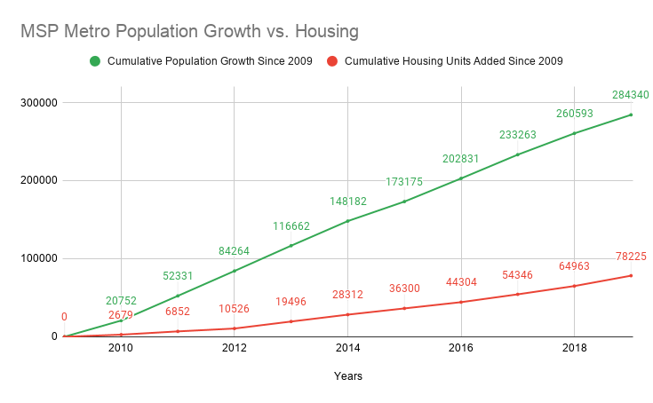 A Google Docs graph with two lines showing the change in population and the change in number of housing units in the Minneapolis metro area since 2009. Both lines increase over time, but the population line increases substantially more than the housing line