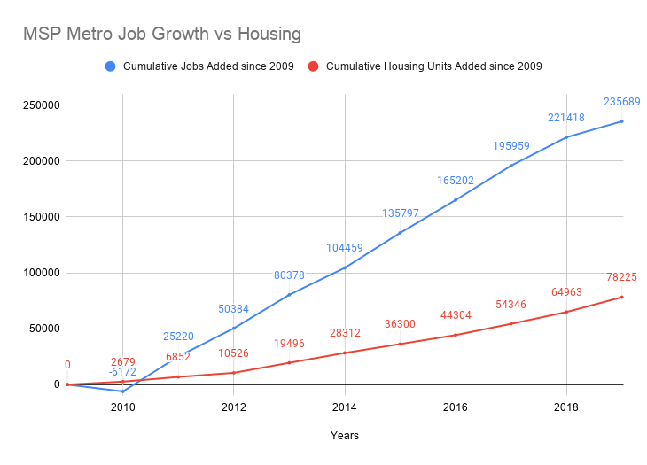 A Google Docs graph with two lines showing the change in jobs and the change in number of housing units in the Minneapolis metro area since 2009. Both lines increase over time, but the jobs line increases substantially more than the housing line